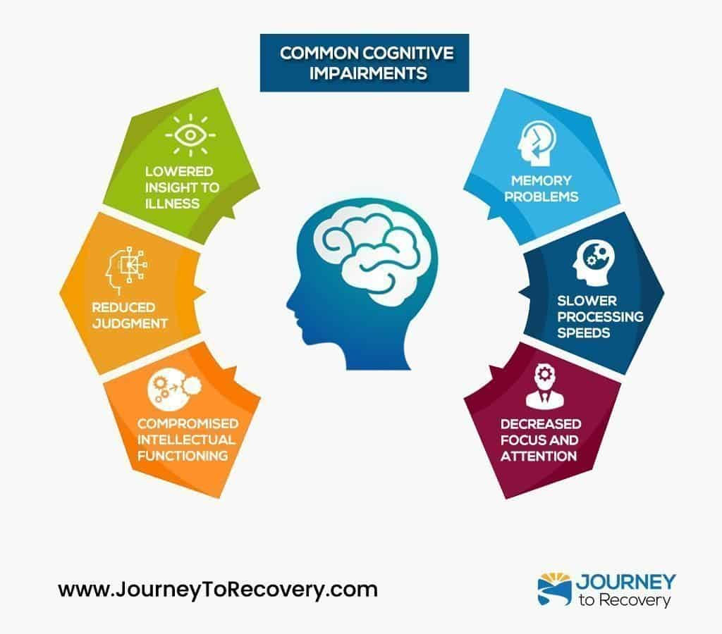 Common Cognitive Impairments (Infographic)