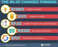 The Five Rs of Changed Thinking (Infographic)